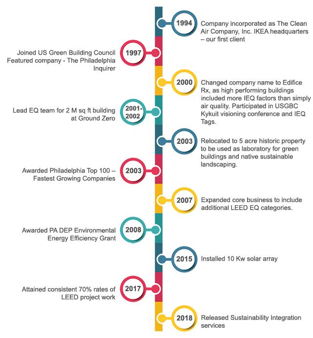 Edifice Rx History, Company Timeline